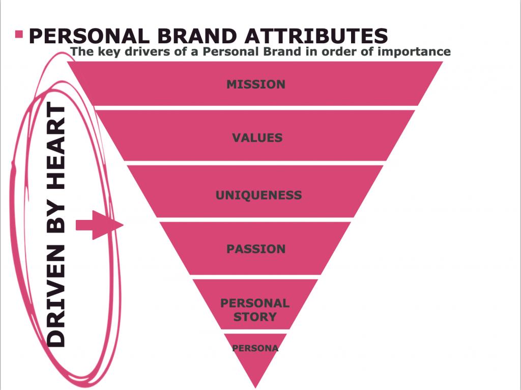 Personal Branding Attributes