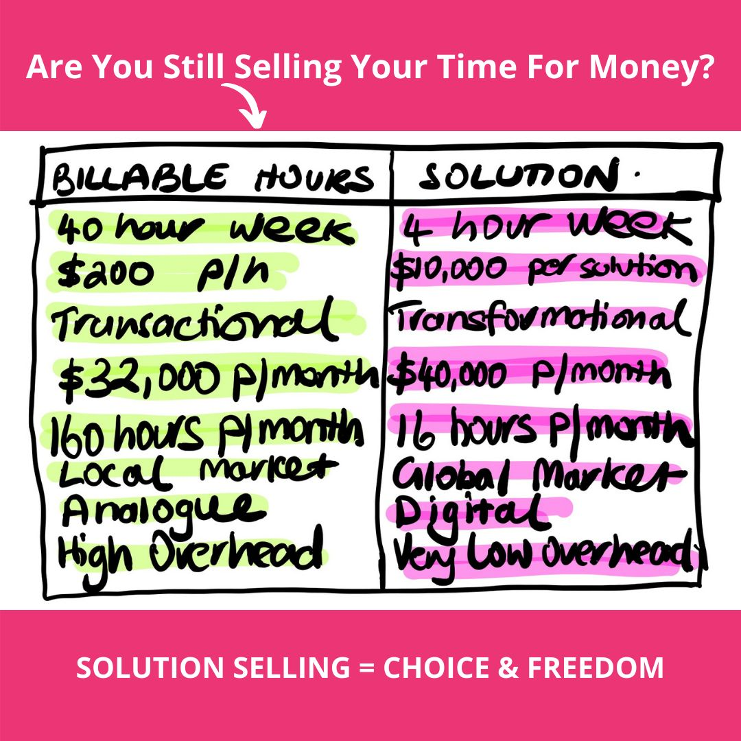 Are you still selling your time for money?